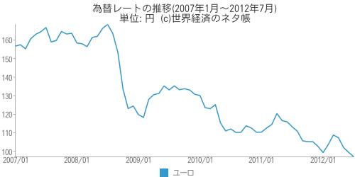 Eur_yen_chart