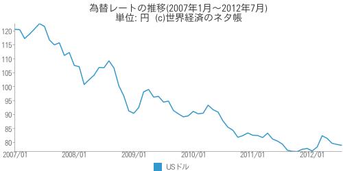 Usd_yen_chart